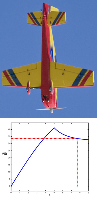 A photograph of a model airplane pointing down, and a graph of the plane's airspeed V(t) versus time t.