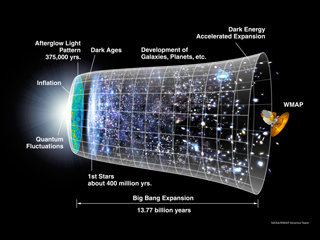 An illustration showing a timeline of the universe.
